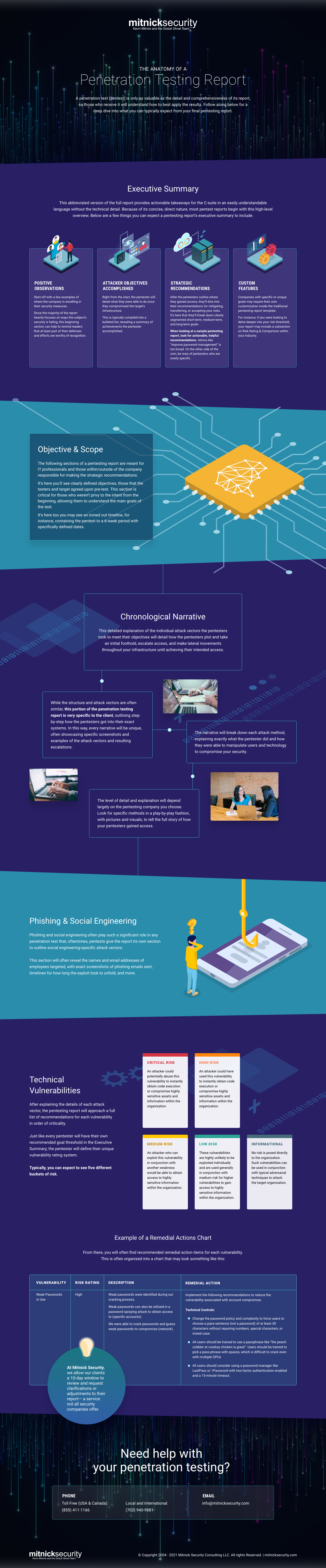 Mitnick_PenetrationTesting-Infographic_final-02222021