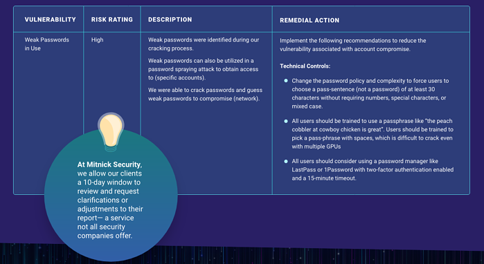 Mitnick_PenetrationTesting-Infographic_remedial-actions-chart-example